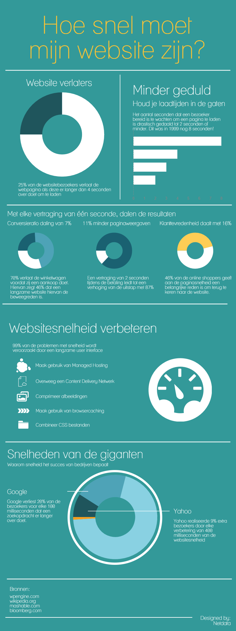 Website snelheid infographic