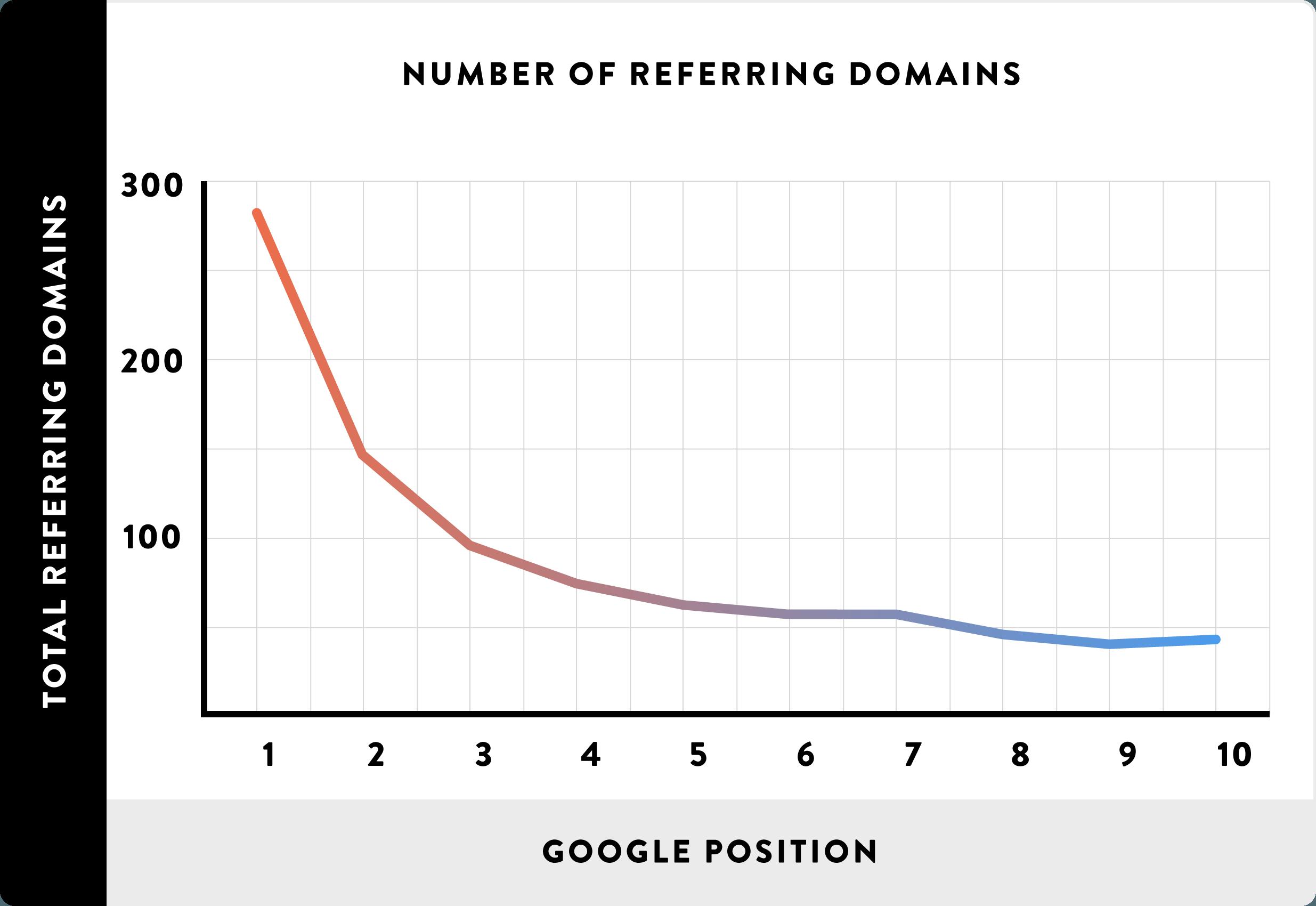 backlinks in verhouding tot google positie