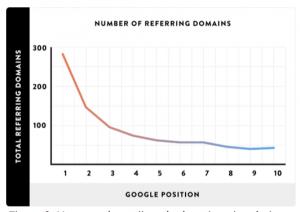 Verwijzende domeinen vs positie in Google