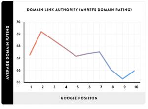 Domeinautoriteit vs Google positie